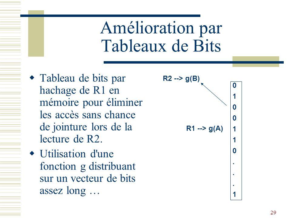 Amélioration par Tableaux de Bits