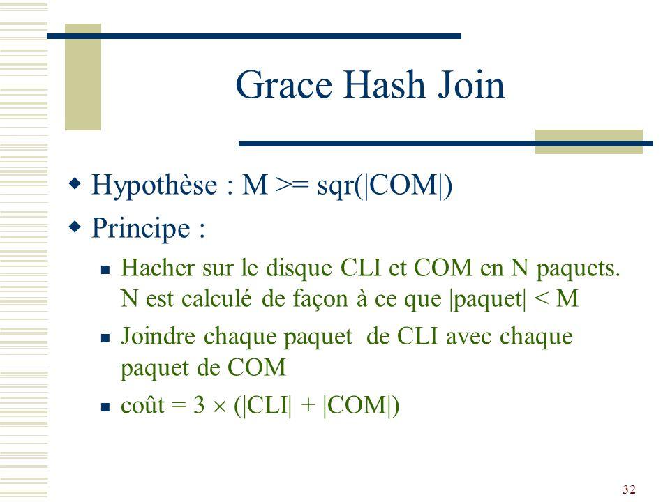 Grace Hash Join Hypothèse : M >= sqr(|COM|) Principe :