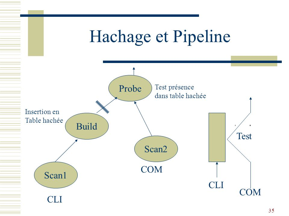 Hachage et Pipeline Probe Build Test Scan2 COM Scan1 CLI COM CLI
