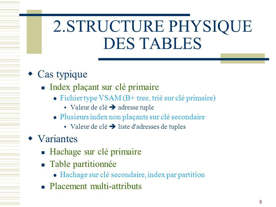 2.STRUCTURE PHYSIQUE DES TABLES