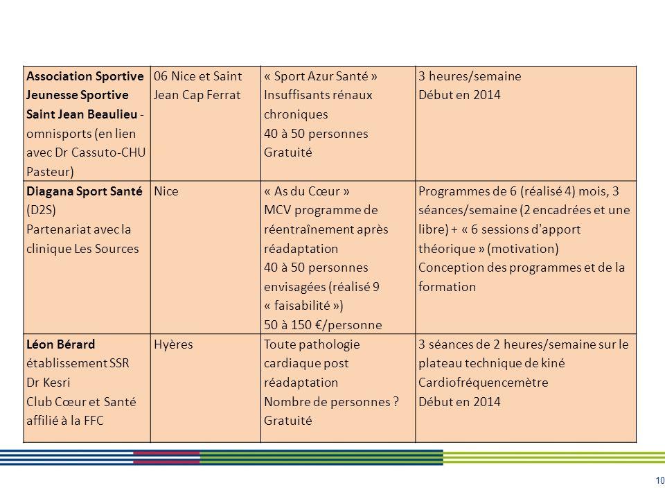 Association Sportive Jeunesse Sportive Saint Jean Beaulieu - omnisports (en lien avec Dr Cassuto-CHU Pasteur)