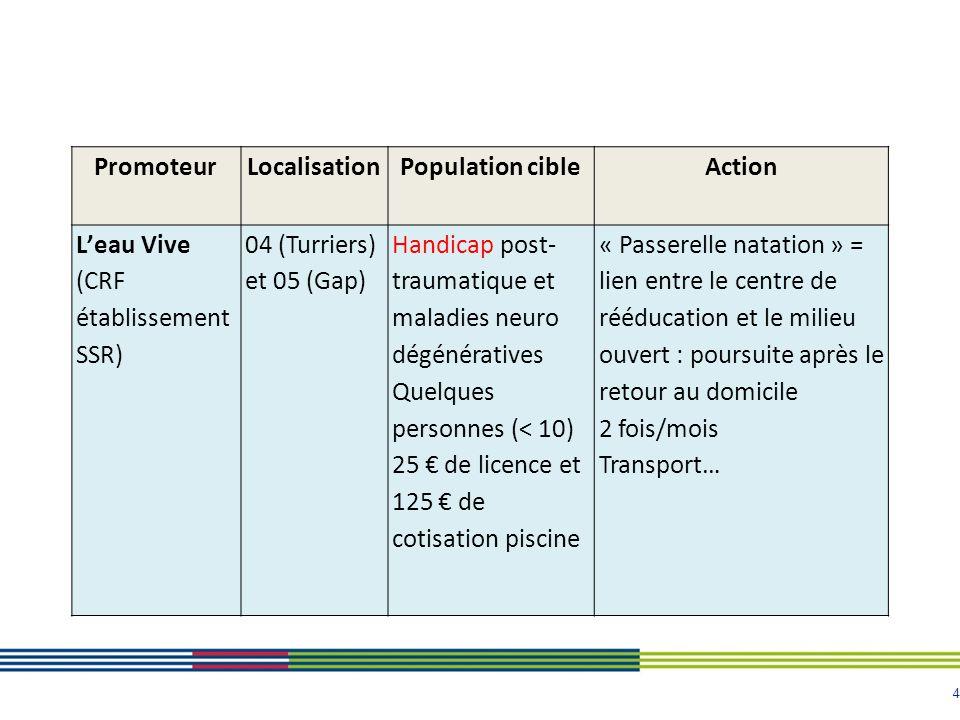 Promoteur Localisation. Population cible. Action. L'eau Vive (CRF établissement SSR) 04 (Turriers) et 05 (Gap)