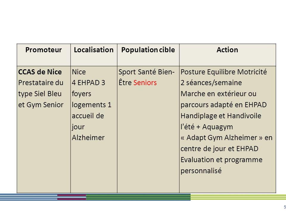 Promoteur Localisation. Population cible. Action. CCAS de Nice. Prestataire du type Siel Bleu et Gym Senior