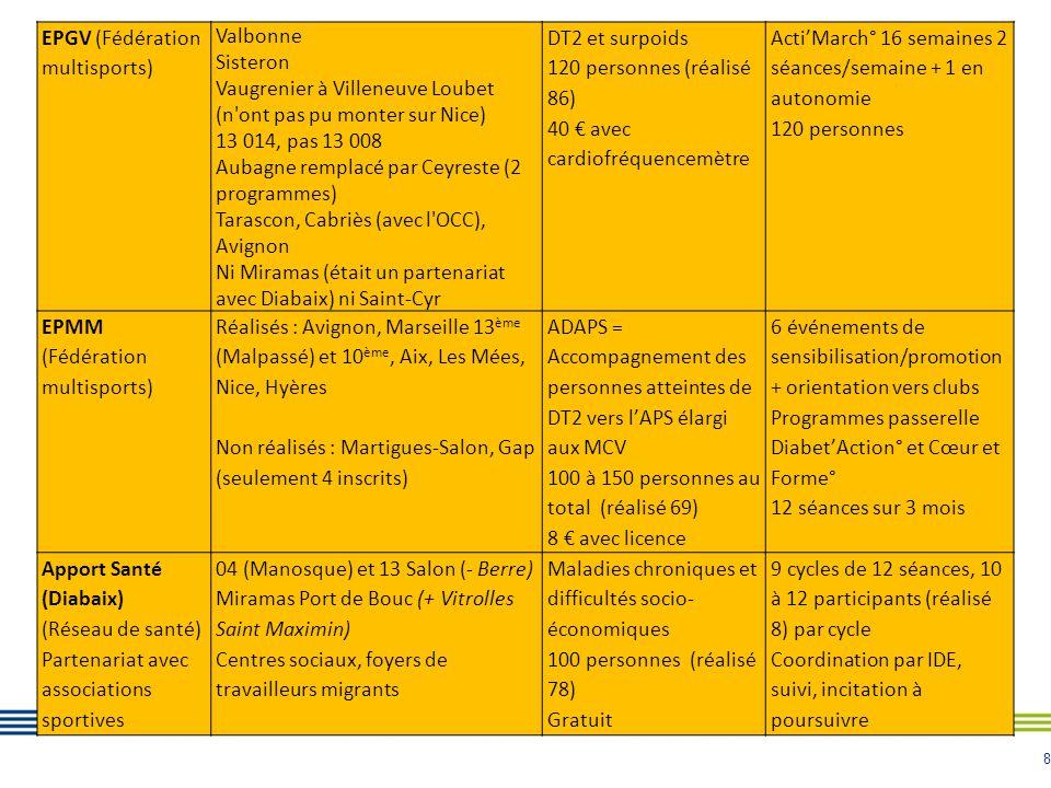 EPGV (Fédération multisports)