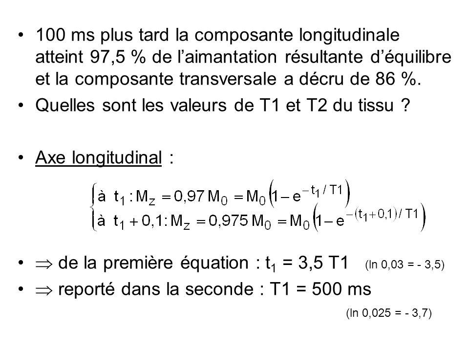 100 ms plus tard la composante longitudinale atteint 97,5 % de l'aimantation résultante d'équilibre et la composante transversale a décru de 86 %.