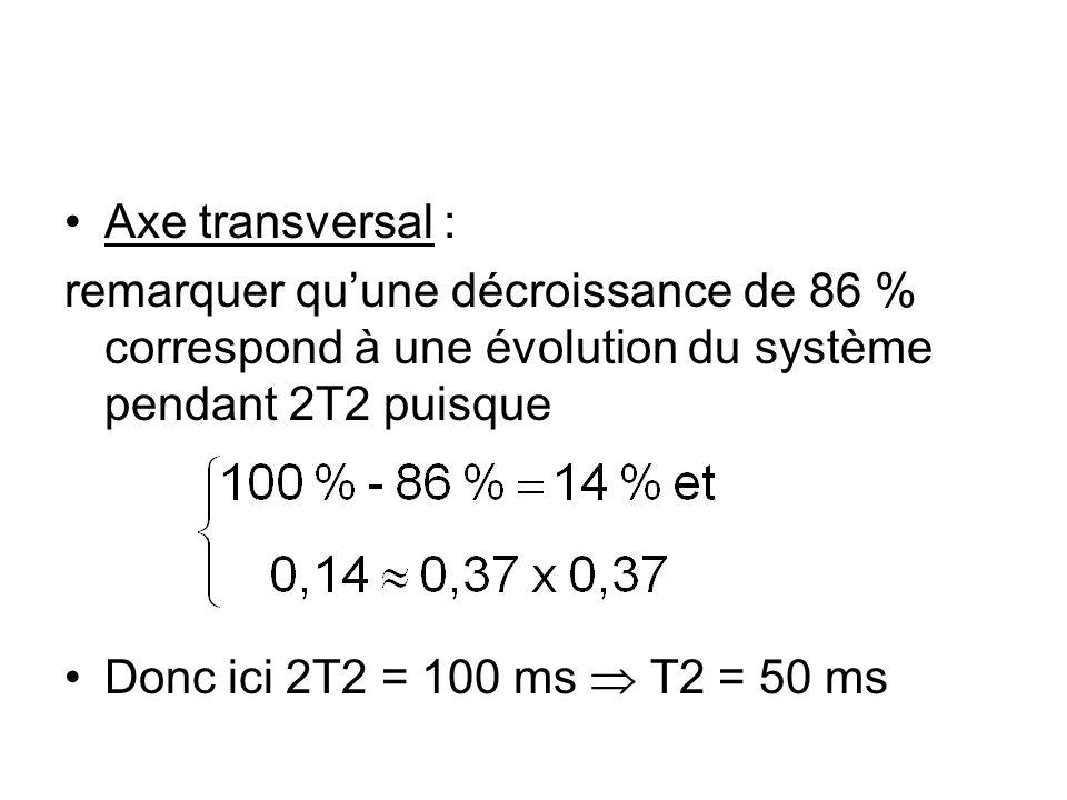 Axe transversal : remarquer qu'une décroissance de 86 % correspond à une évolution du système pendant 2T2 puisque.