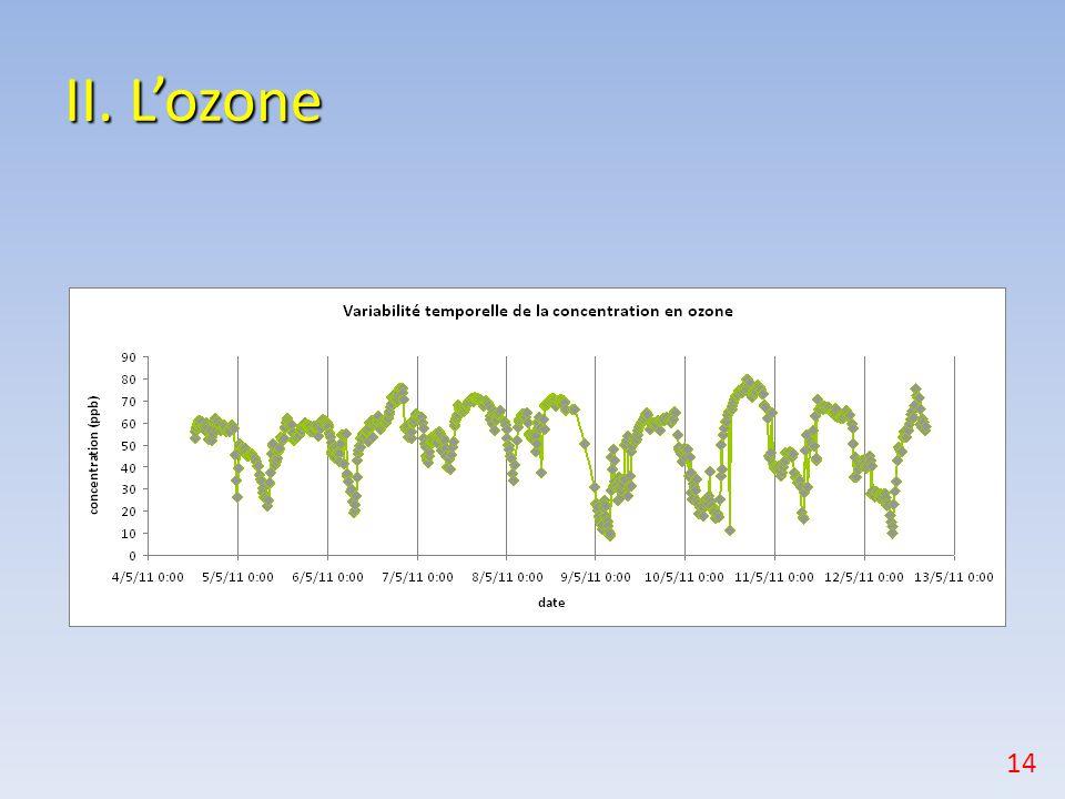 II. L'ozone 14