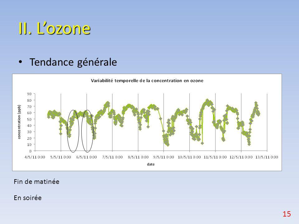 II. L'ozone Tendance générale Fin de matinée En soirée 15