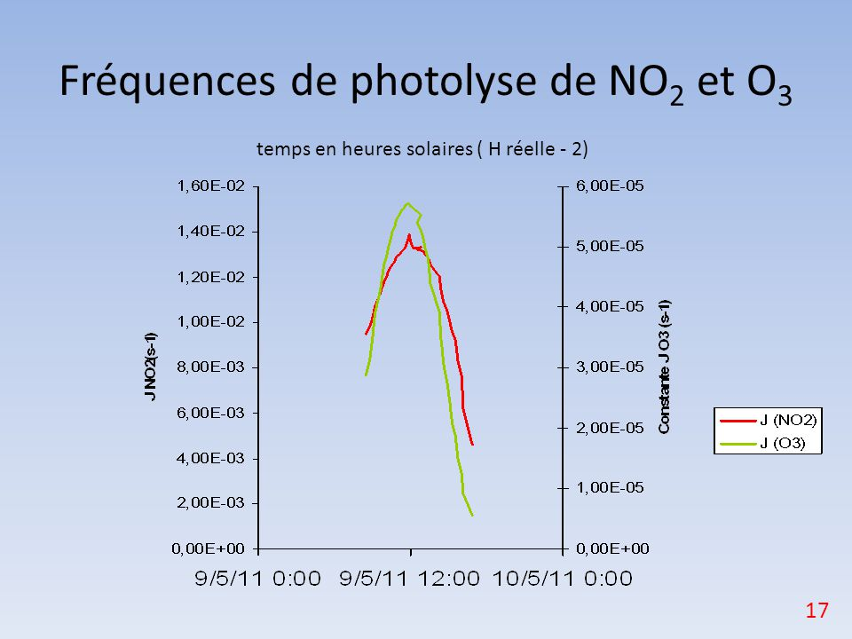 Fréquences de photolyse de NO2 et O3