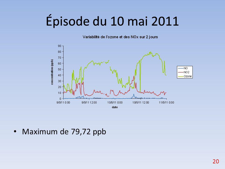 Épisode du 10 mai 2011 Épisode du 10 mai 2011 Maximum de 79,72 ppb 20