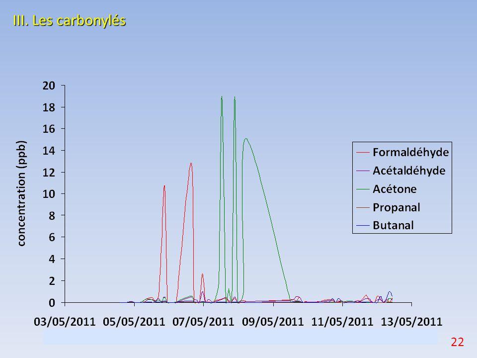 III. Les carbonylés Dans l atmosphère, les aldéhydes proviennent principalement de la combustion de la biomasse.