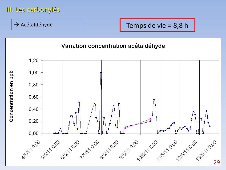 III. Les carbonylés Temps de vie = 8,8 h 29  Acétaldéhyde