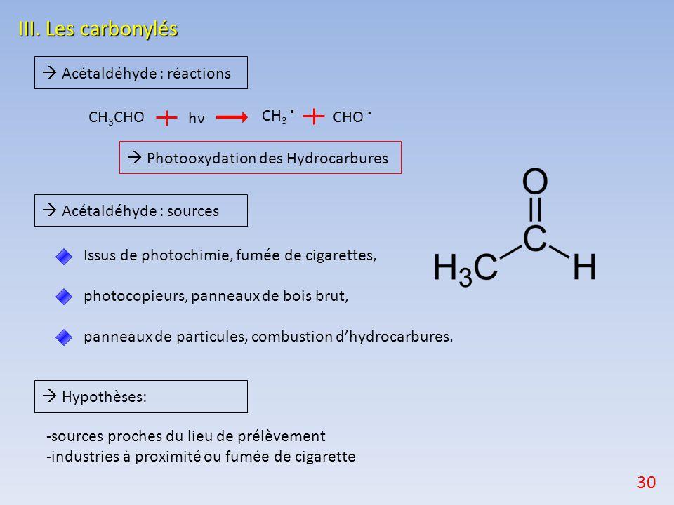 III. Les carbonylés 30  Acétaldéhyde : réactions CH3 . CH3CHO hν