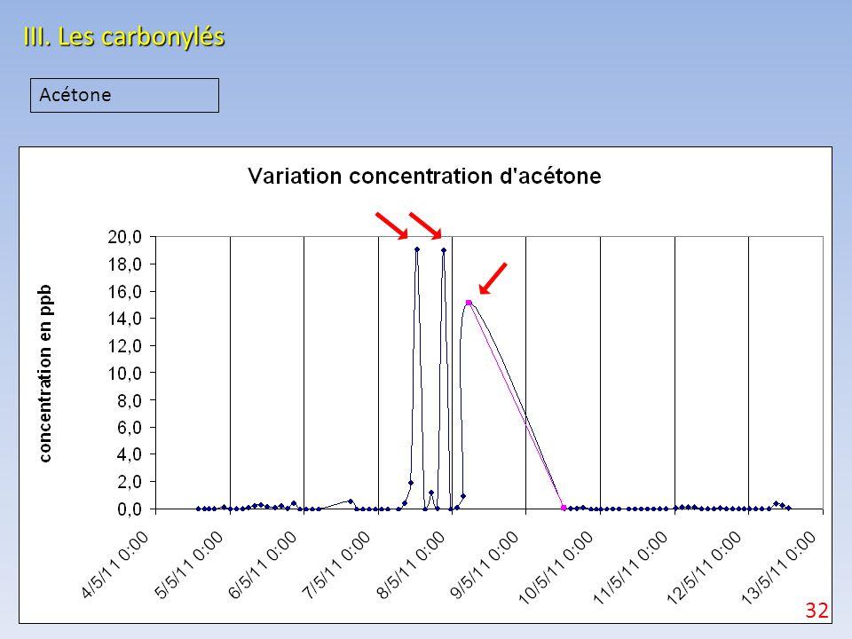 III. Les carbonylés 32 Acétone