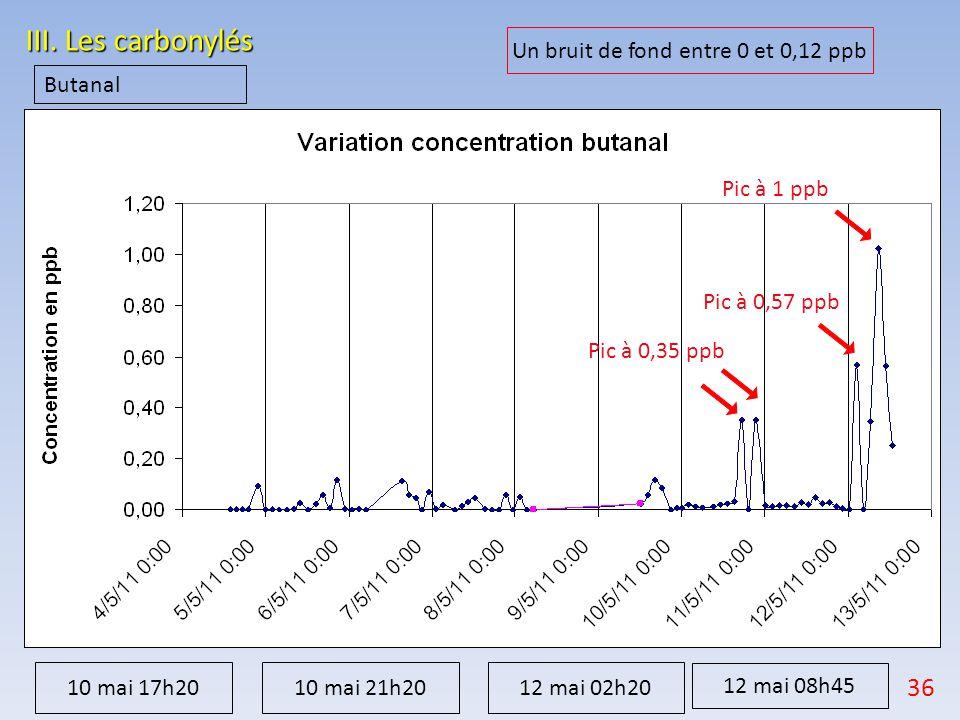 Un bruit de fond entre 0 et 0,12 ppb