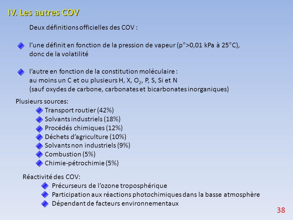 IV. Les autres COV 38 Deux définitions officielles des COV :