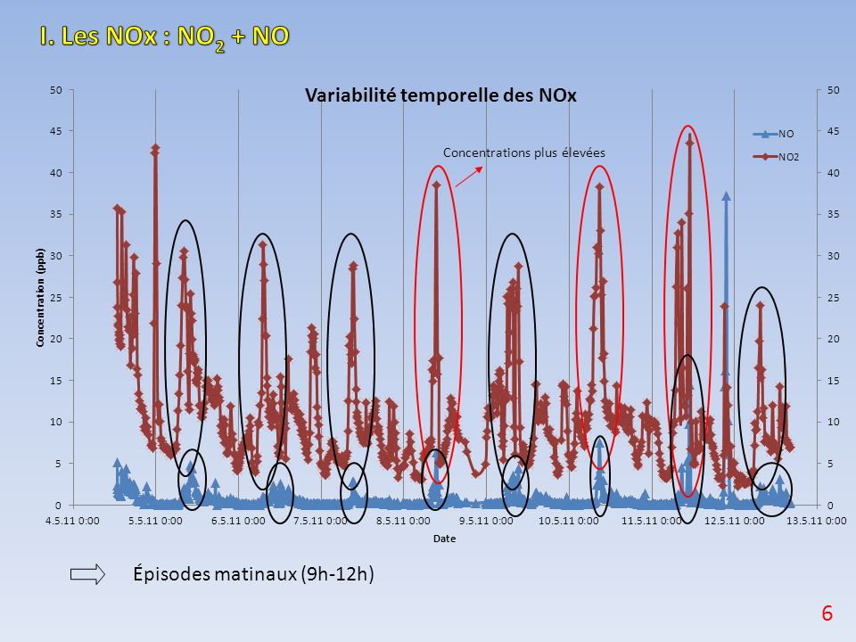 I. Les NOx : NO2 + NO 6 Épisodes matinaux (9h-12h)