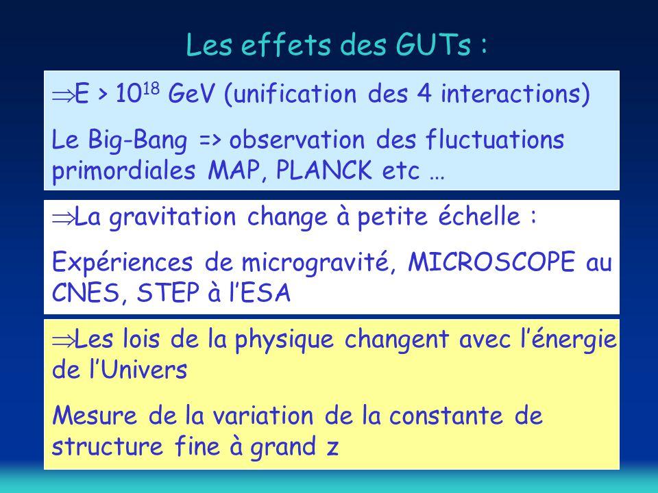 Les effets des GUTs : E > 1018 GeV (unification des 4 interactions)