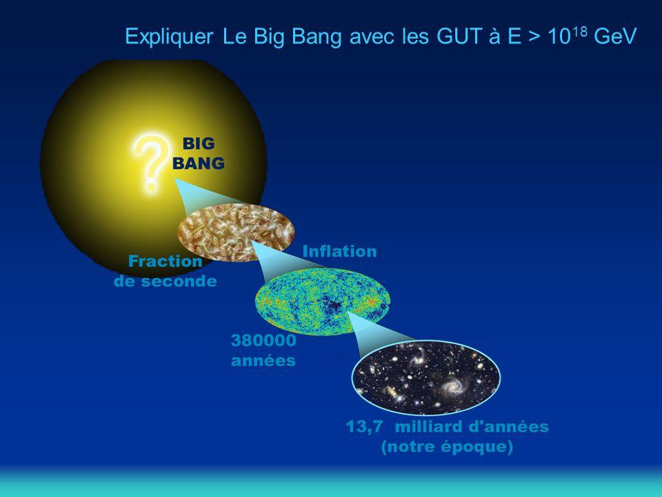 Expliquer Le Big Bang avec les GUT à E > 1018 GeV