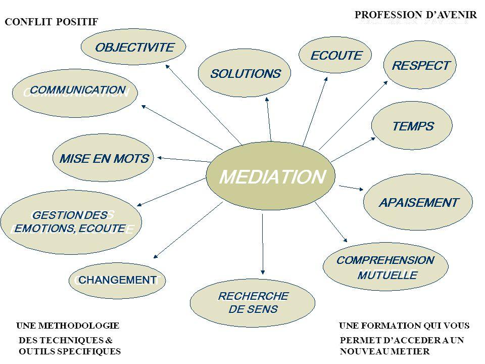 PROFESSION D'AVENIR CONFLIT POSITIF COMMUNICATION GESTION DES