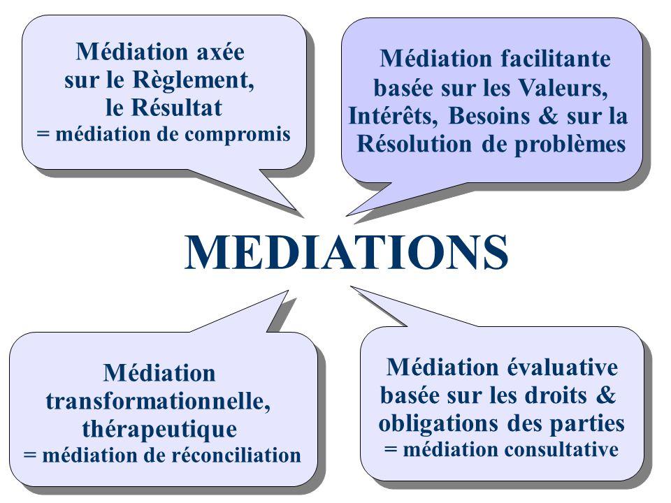 MEDIATIONS Médiation facilitante Médiation axée sur le Règlement,