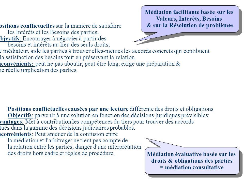 Médiation facilitante basée sur les Valeurs, Intérêts, Besoins