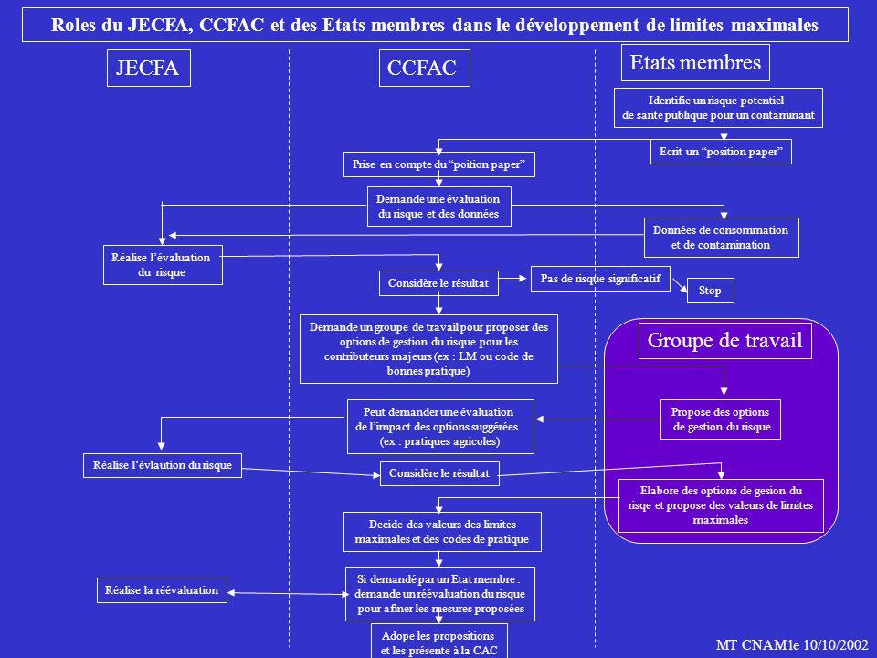JECFA CCFAC Etats membres Groupe de travail