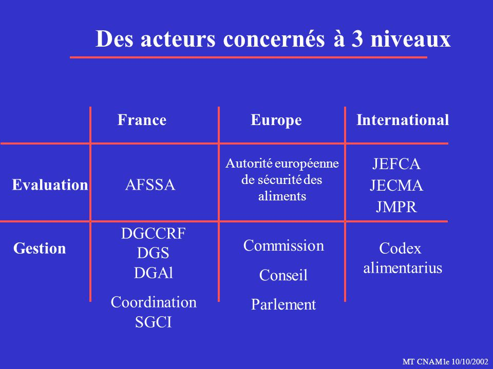 Autorité européenne de sécurité des aliments