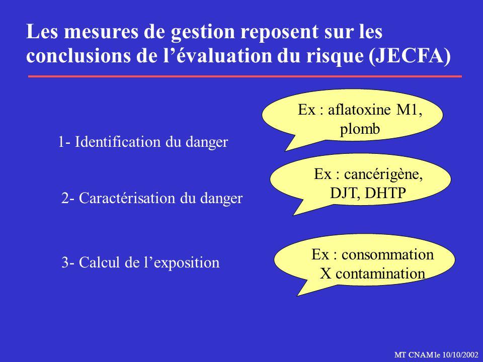 Les mesures de gestion reposent sur les conclusions de l'évaluation du risque (JECFA)