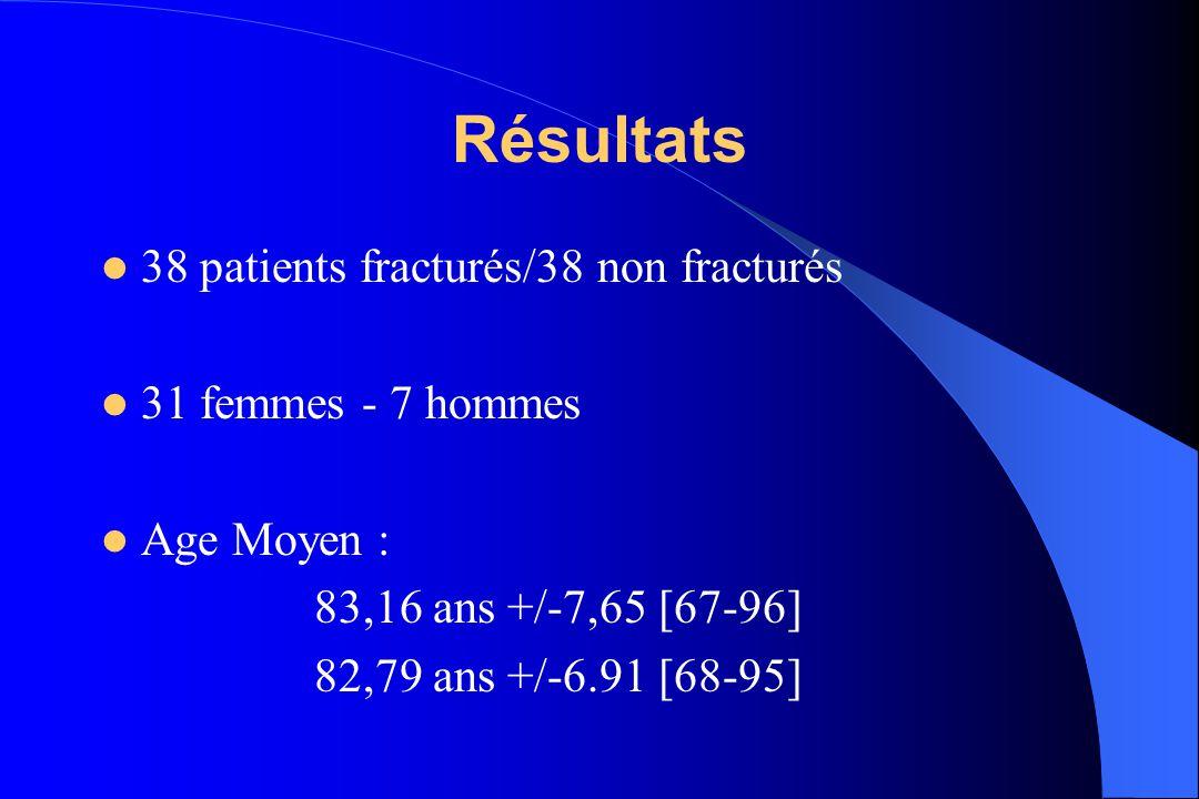 Résultats 38 patients fracturés/38 non fracturés 31 femmes - 7 hommes