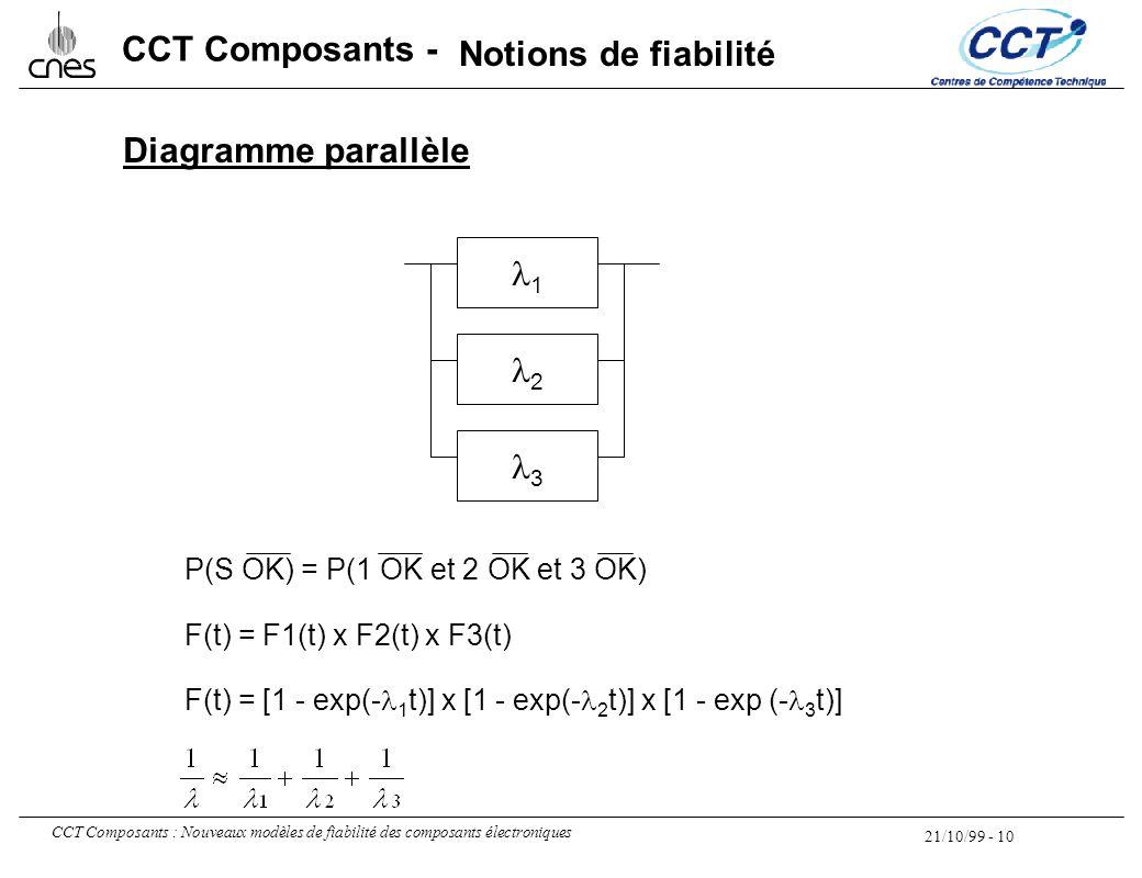 Notions de fiabilité Diagramme parallèle l1 l2 l3