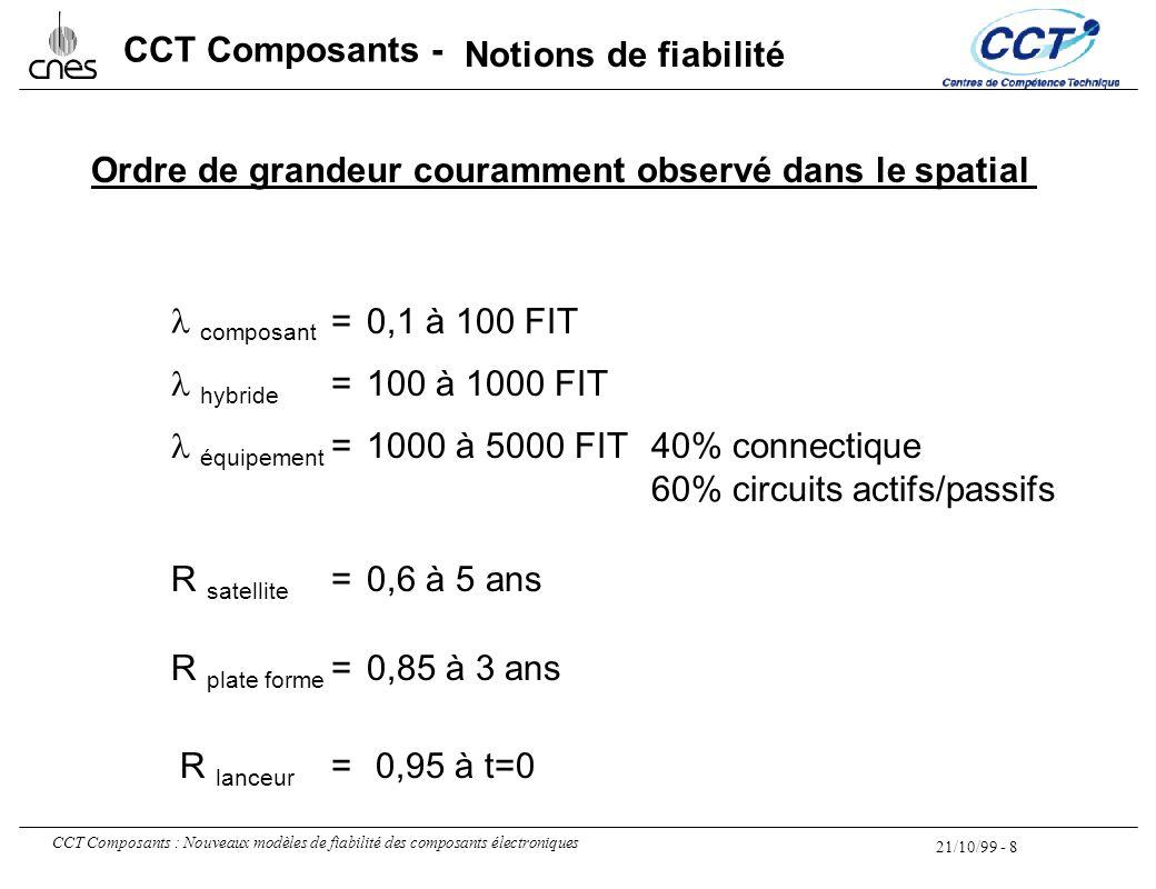 Notions de fiabilité Ordre de grandeur couramment observé dans le spatial. l composant. = 0,1 à 100 FIT.