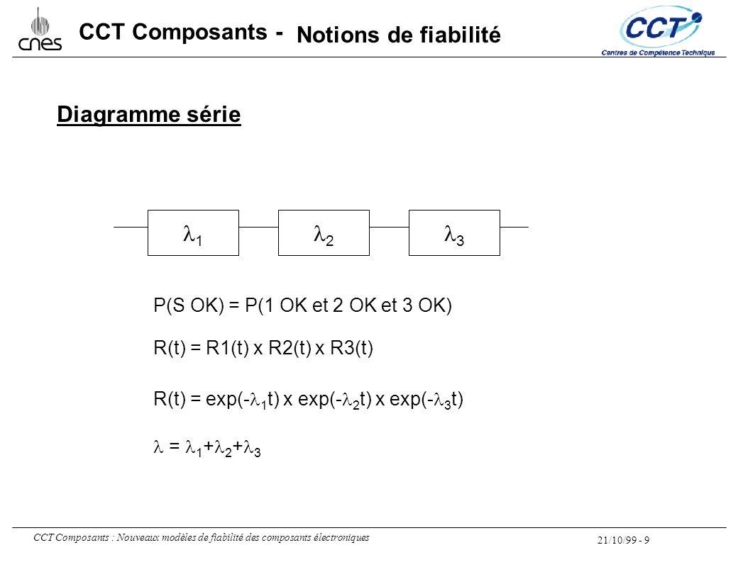 Notions de fiabilité Diagramme série l1 l2 l3
