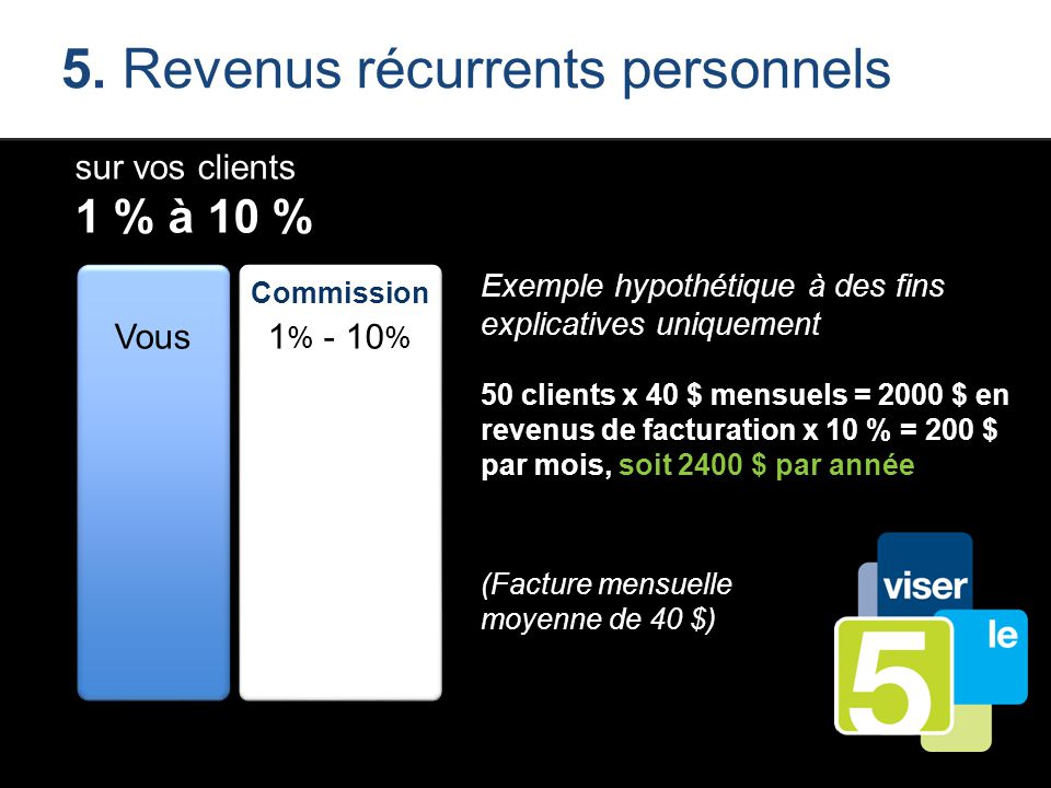 5. Revenus récurrents personnels