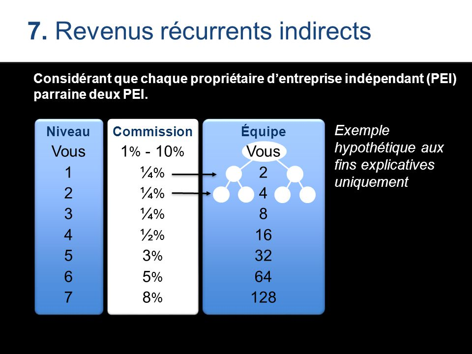 7. Revenus récurrents indirects