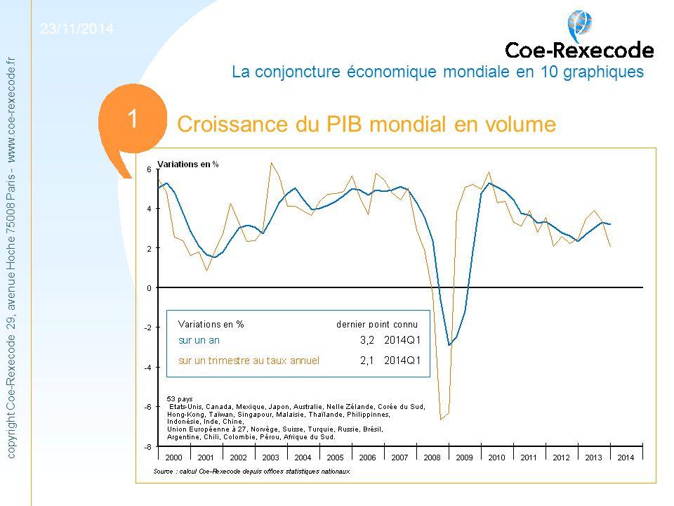 1 1 Croissance du PIB mondial en volume