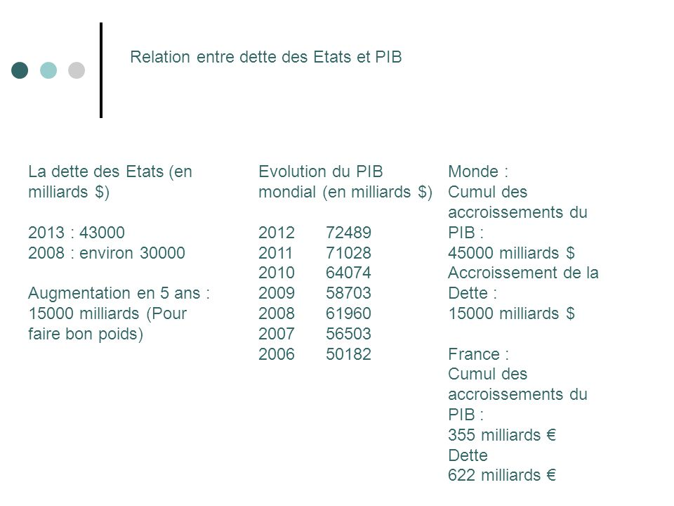 Relation entre dette des Etats et PIB