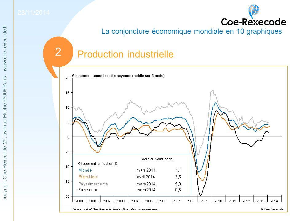 1 2 Production industrielle