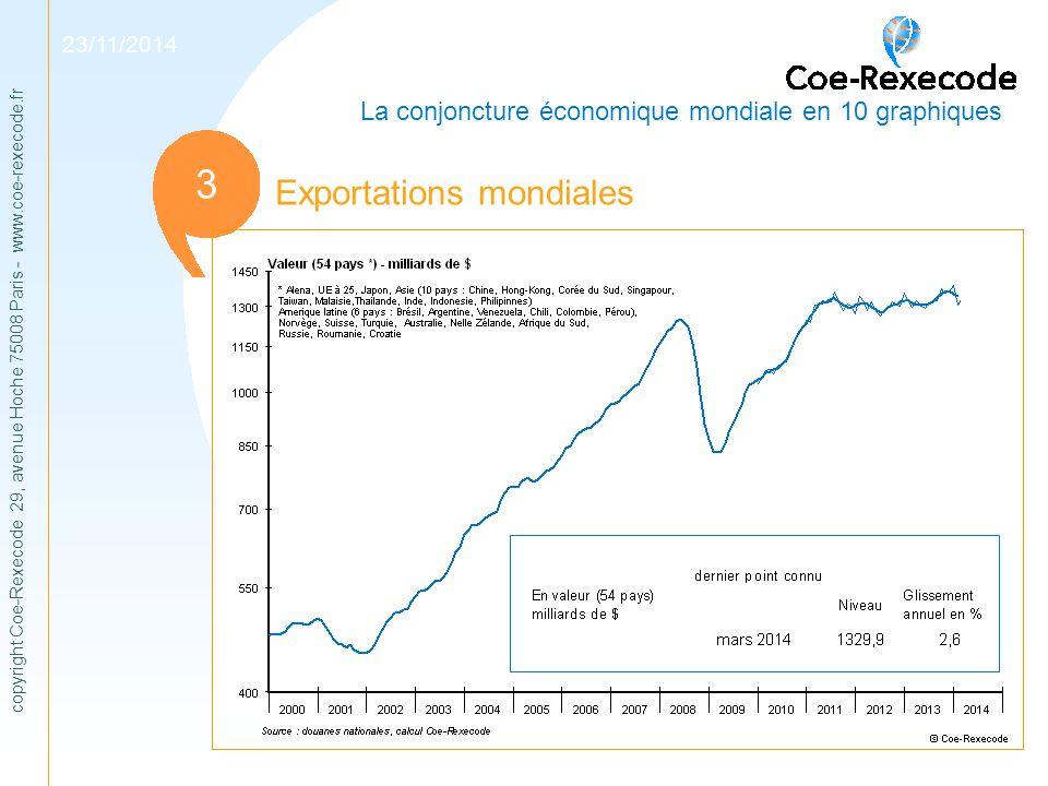 1 3 Exportations mondiales