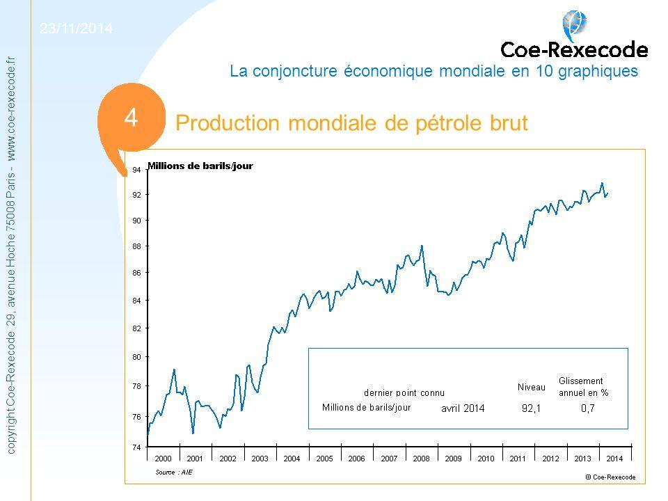 1 4 Production mondiale de pétrole brut