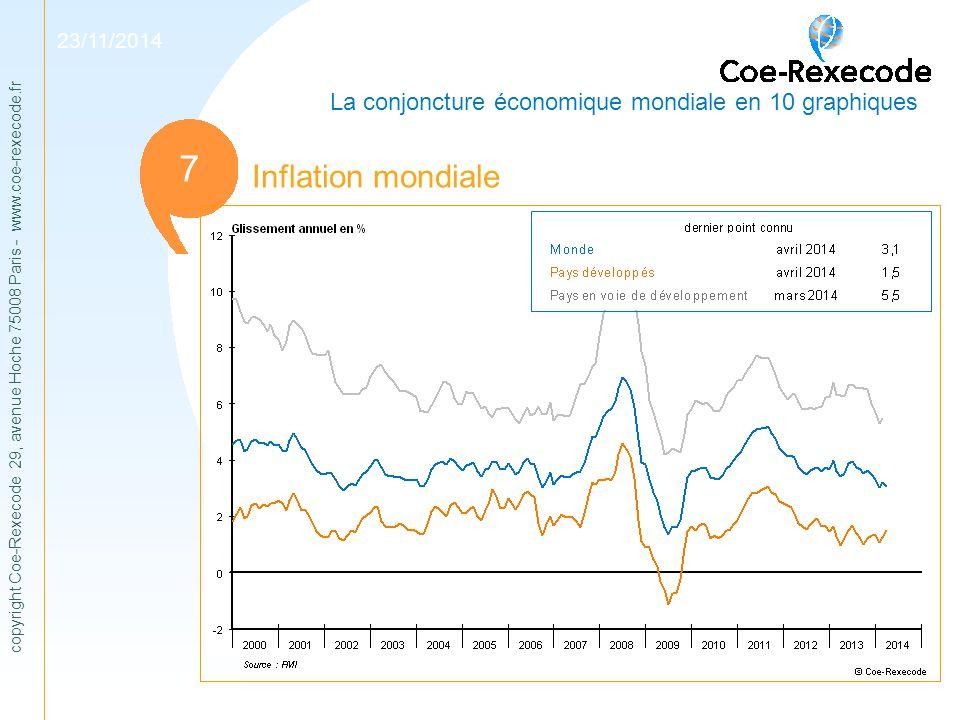 07/04/2017 La conjoncture économique mondiale en 10 graphiques. 1. 7. Inflation mondiale.