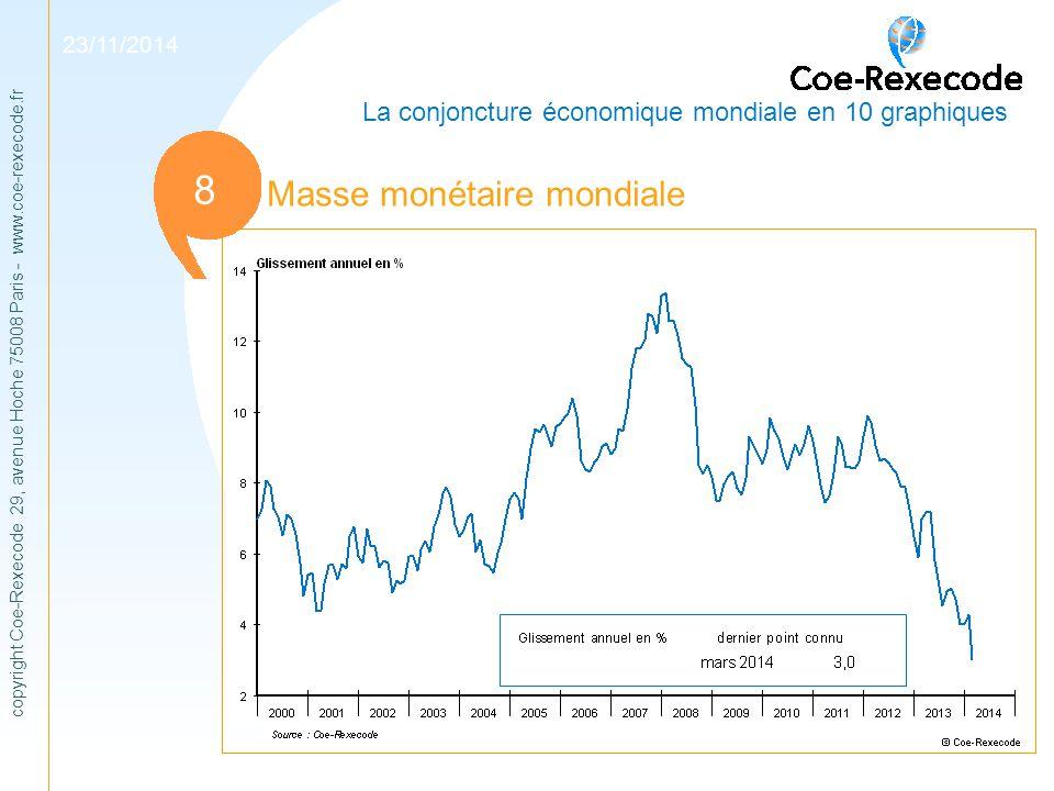 1 8 Masse monétaire mondiale