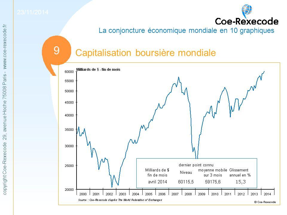 1 9 Capitalisation boursière mondiale