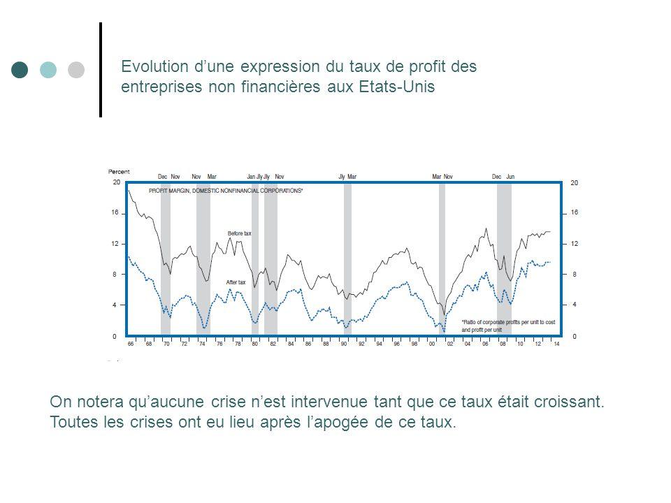 Evolution d'une expression du taux de profit des entreprises non financières aux Etats-Unis
