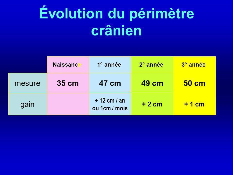 Évolution du périmètre crânien
