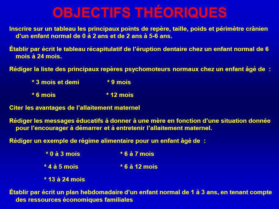 OBJECTIFS THÉORIQUES