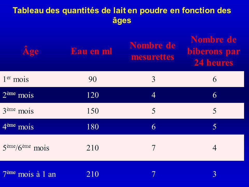 Âge Eau en ml Nombre de mesurettes Nombre de biberons par 24 heures