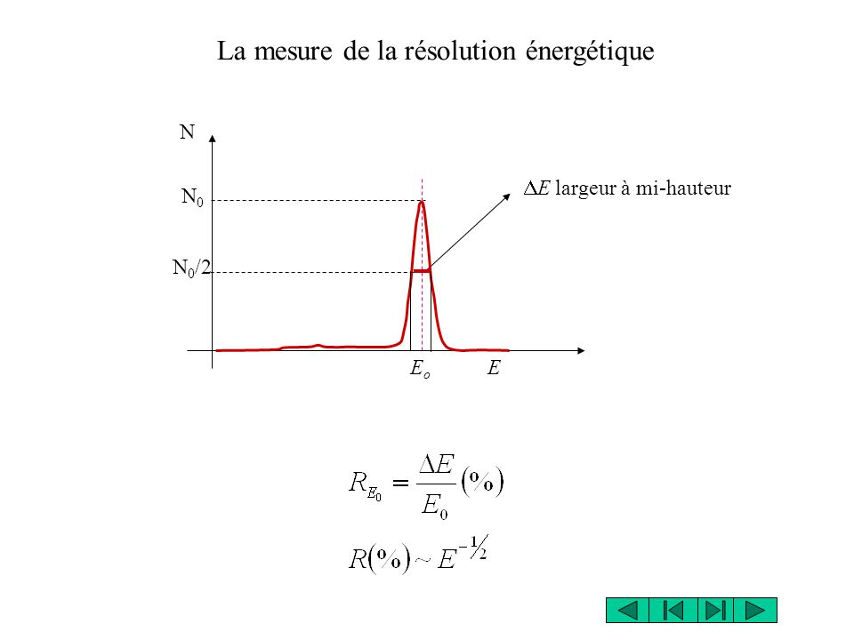 La mesure de la résolution énergétique