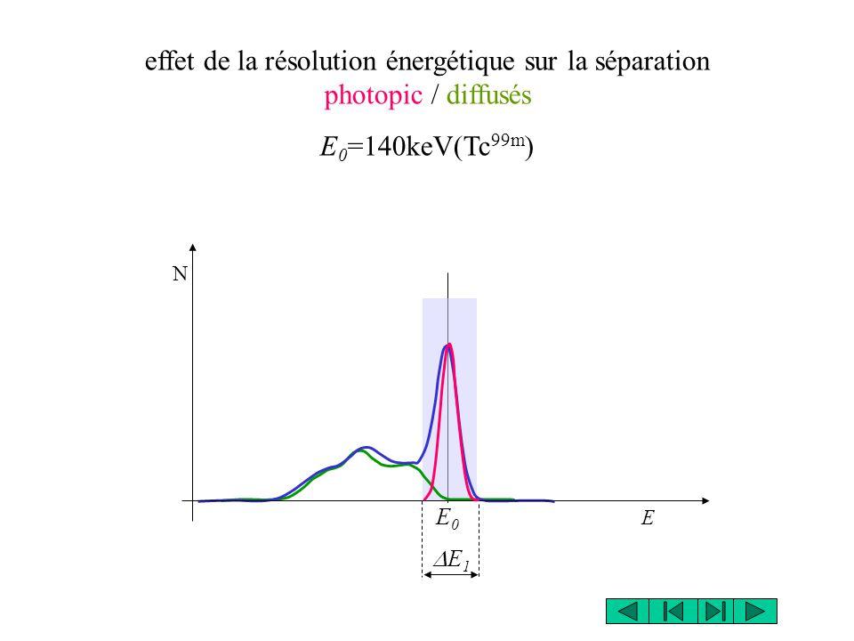 effet de la résolution énergétique sur la séparation photopic / diffusés