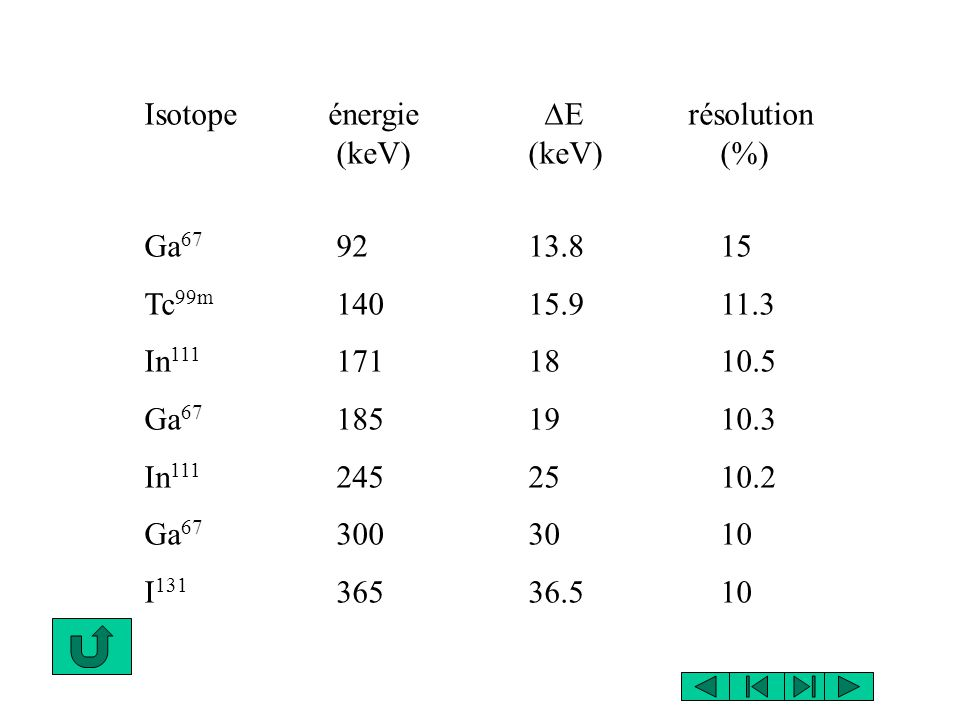 Isotope énergie DE résolution